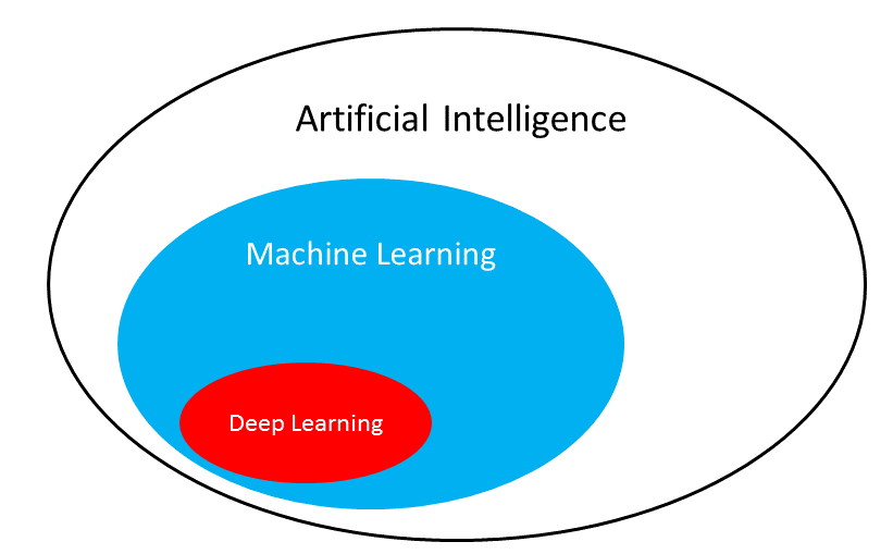 deep learning for document analysis