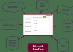 Enterprise Search trotz SharePoint