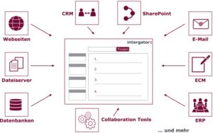 Enterprise-Search-intergator-single-point-of-access