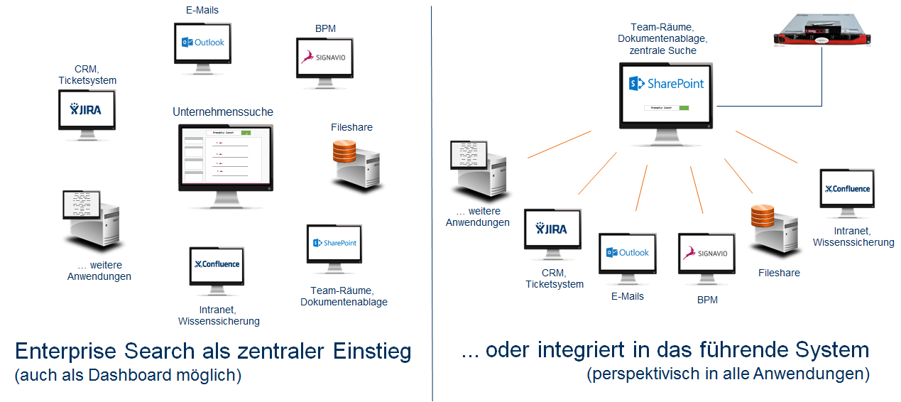 Einsatzvarianten intergator Enterprise Search