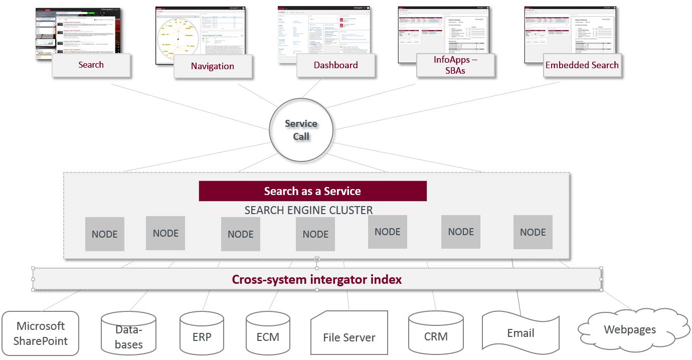 intergator Enterprise Search