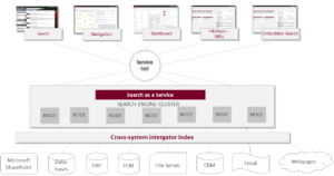 Enterprise Search as intelligent and cross-system search solution