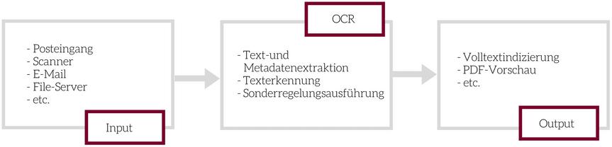 Der OCR-Service von intergator.
