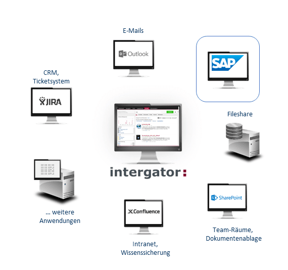SAP-Integration-Enterprise-Search-Digital-Workplace
