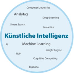 Informationsmanagement wird smart mit KI und Machine Learning