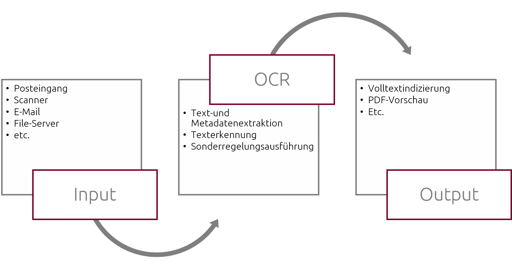 intergator OCR Service