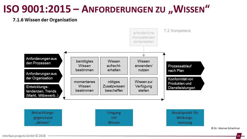 Webinar ISO 9001